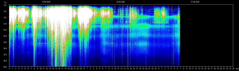 Live Schumann-Resonanz-Chart vom 21. April 2020